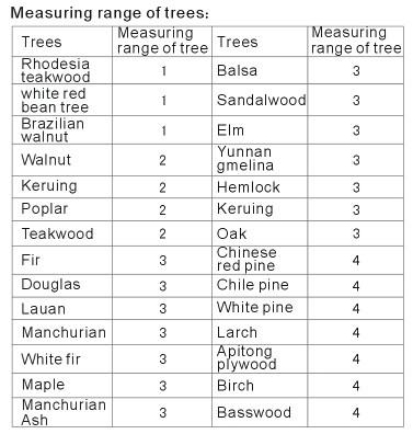 ตารางการตั้งค่า การวัดความชื้นใม้