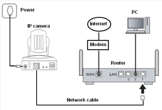 IP camera set up